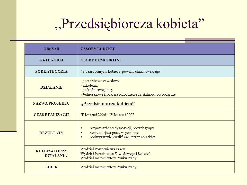 Przedsiębiorcza kobieta OBSZARZASOBY LUDZKIE KATEGORIAOSOBY BEZROBOTNE PODKATEGORIA48 bezrobotnych kobiet z powiatu chrzanowskiego DZIAŁANIE - poradnictwo zawodowe - szkolenia - pośrednictwo pracy - Jednorazowe środki na rozpoczęcie działalności gospodarczej NAZWA PROJEKTU Przedsiębiorcza kobieta CZAS REALIZACJIIII kwartał 2006 – IV kwartał 2007 REZULTATY rozpoznanie predyspozycji, potrzeb grupy nowe miejsca pracy w powiecie podwyższenie kwalifikacji przez 48 kobiet REALIZATORZY DZIAŁANIA Wydział Pośrednictwa Pracy Wydział Poradnictwa Zawodowego i Szkoleń Wydział Instrumentów Rynku Pracy LIDERWydział Instrumentów Rynku Pracy