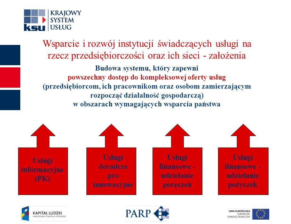 5 Wsparcie i rozwój instytucji świadczących usługi na rzecz przedsiębiorczości oraz ich sieci -działania (1) Opracowanie, wdrożenie oraz aktualizacja standardów organizacyjnych działania podmiotów-usługodawców oraz świadczenia usług - zapewnienie udziału w systemie podmiotów spełniających standard (pomoc doradcza i szkoleniowa w utrzymaniu standardów, audyty) Budowa i rozwój kompetencji konsultantów świadczących usługi w systemie: weryfikacja kompetencji, podnoszenie kompetencji i aktualizacja wiedzy (m.in.