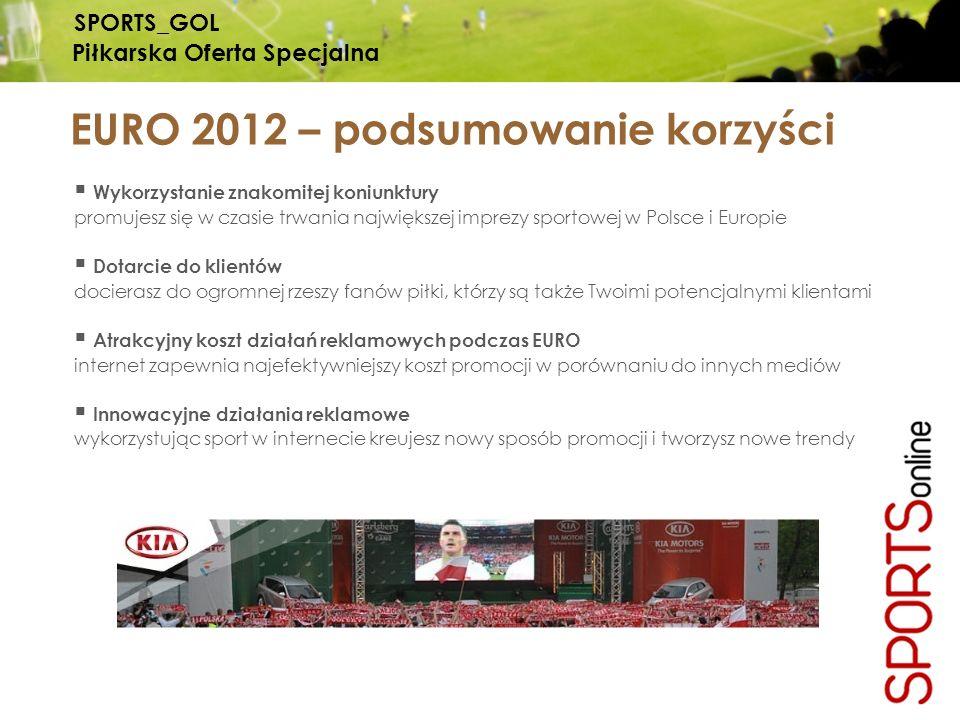 EURO 2012 – podsumowanie korzyści Wykorzystanie znakomitej koniunktury promujesz się w czasie trwania największej imprezy sportowej w Polsce i Europie Dotarcie do klientów docierasz do ogromnej rzeszy fanów piłki, którzy są także Twoimi potencjalnymi klientami Atrakcyjny koszt działań reklamowych podczas EURO internet zapewnia najefektywniejszy koszt promocji w porównaniu do innych mediów Innowacyjne działania reklamowe wykorzystując sport w internecie kreujesz nowy sposób promocji i tworzysz nowe trendy