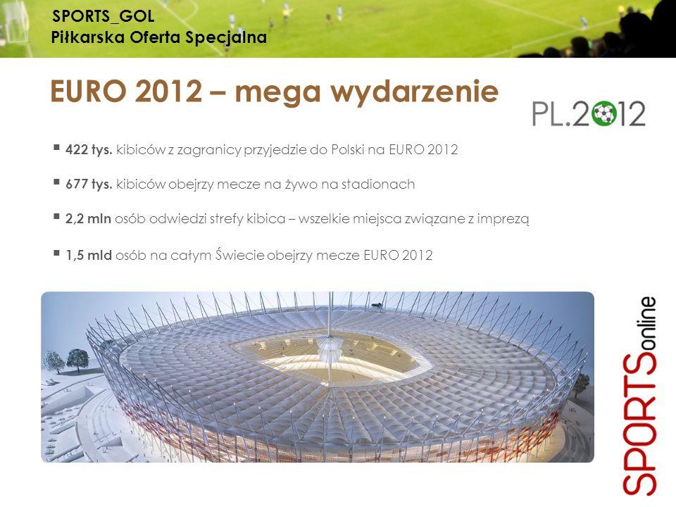 SPORTS_GOL Piłkarska Oferta Specjalna EURO 2012 – mega wydarzenie 422 tys. kibiców z zagranicy przyjedzie do Polski na EURO 2012 677 tys. kibiców obej
