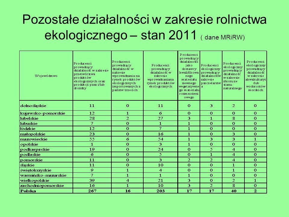 Pozostałe działalności w zakresie rolnictwa ekologicznego – stan 2011 ( dane MRiRW)