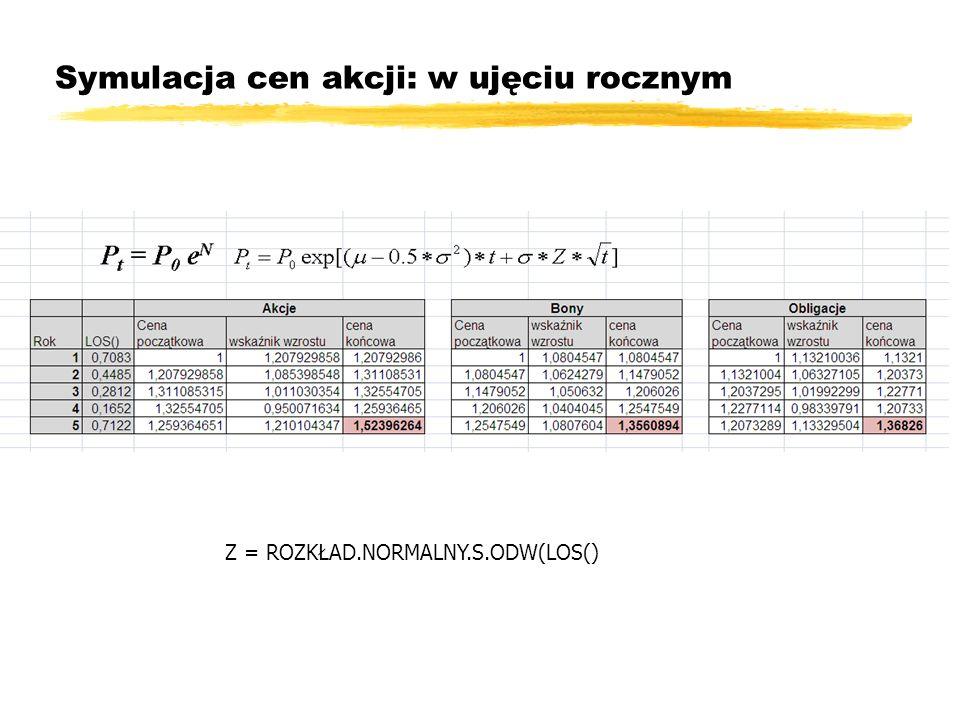 Symulacja cen akcji: w ujęciu rocznym Z = ROZKŁAD.NORMALNY.S.ODW(LOS()