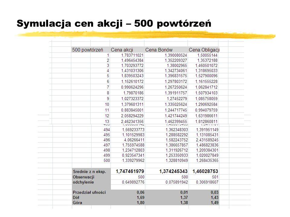 Symulacja cen akcji – 500 powtórzeń
