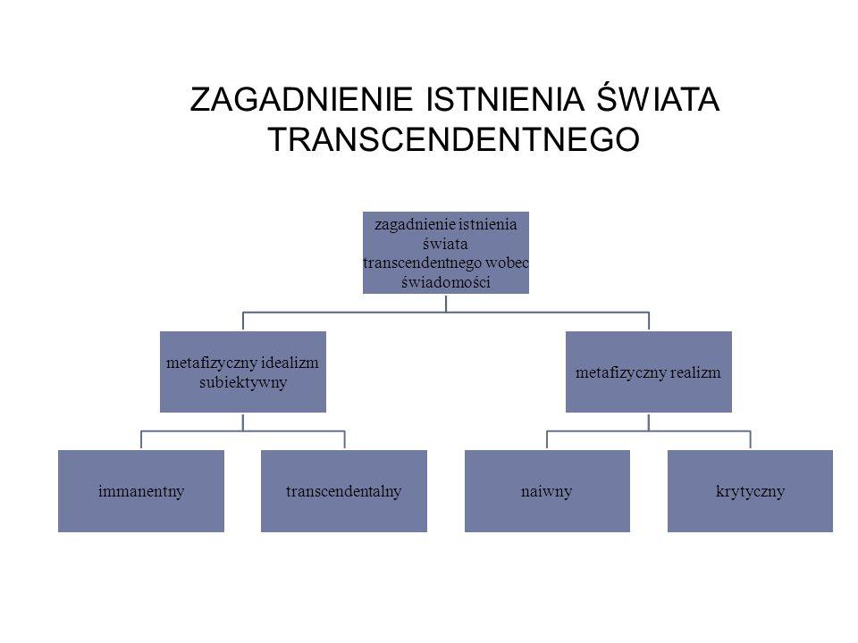 ZAGADNIENIE ISTNIENIA ŚWIATA TRANSCENDENTNEGO zagadnienie istnienia świata transcendentnego wobec świadomości metafizyczny idealizm subiektywny immanentnytranscendentalny metafizyczny realizm naiwnykrytyczny
