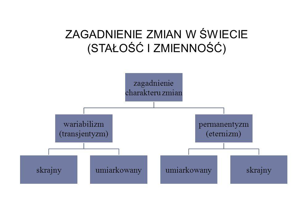 ZAGADNIENIE ZMIAN W ŚWIECIE (STAŁOŚĆ I ZMIENNOŚĆ) zagadnienie charakteru zmian wariabilizm (transjentyzm) skrajnyumiarkowany permanentyzm (eternizm) umiarkowanyskrajny