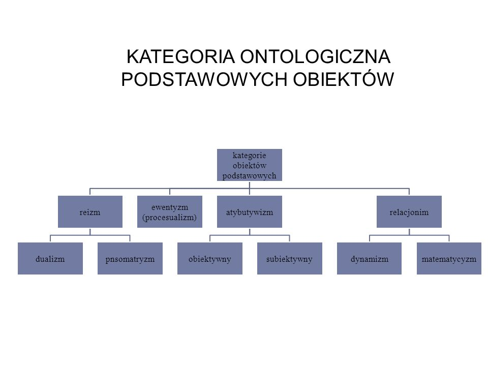 KATEGORIA ONTOLOGICZNA PODSTAWOWYCH OBIEKTÓW kategorie obiektów podstawowych reizm dualizmpnsomatryzm ewentyzm (procesualizm) atybutywizm obiektywnysubiektywny relacjonim dynamizmmatematycyzm