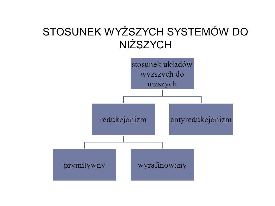 STOSUNEK WYŻSZYCH SYSTEMÓW DO NIŻSZYCH stosunek układów wyższych do niższych redukcjonizm prymitywnywyrafinowany antyredukcjonizm