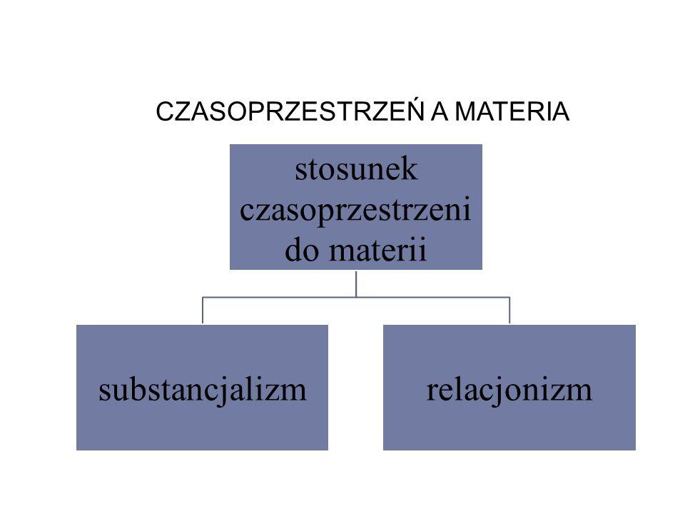 CZASOPRZESTRZEŃ A MATERIA stosunek czasoprzestrzeni do materii substancjalizmrelacjonizm