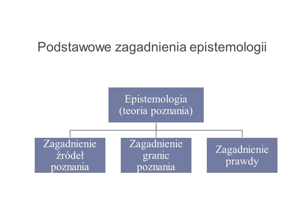 Podstawowe zagadnienia epistemologii Epistemologia (teoria poznania) Zagadnienie źródeł poznania Zagadnienie granic poznania Zagadnienie prawdy