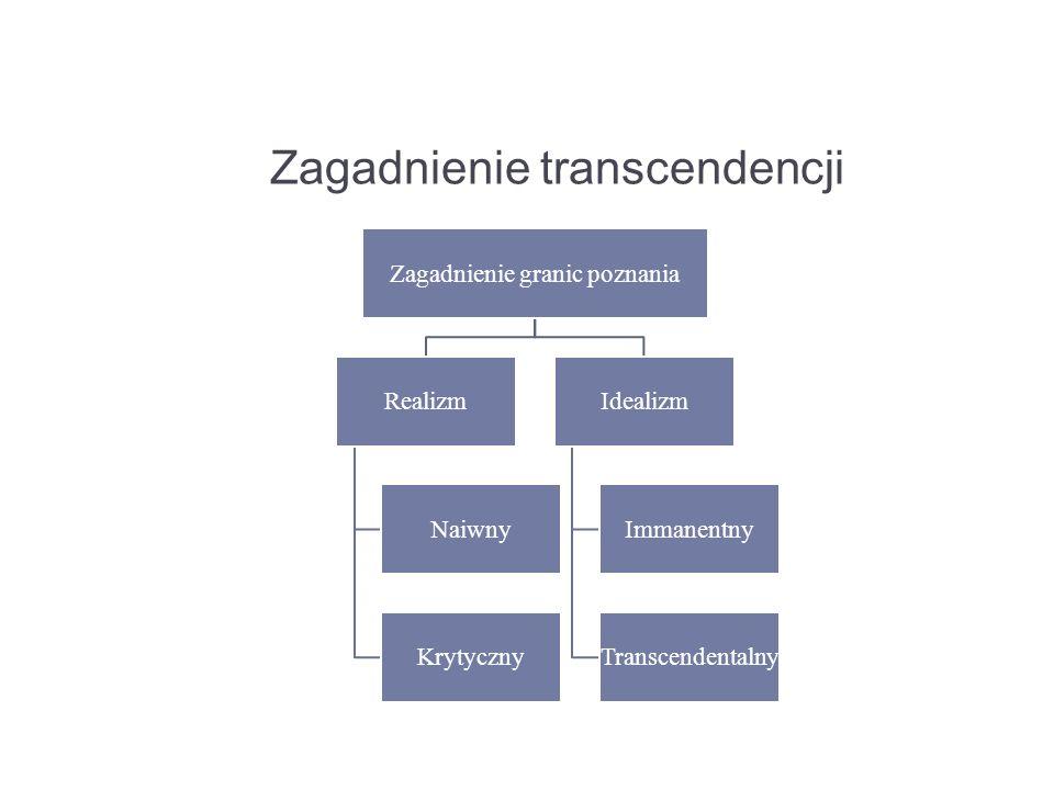 Zagadnienie transcendencji Zagadnienie granic poznania Realizm Naiwny Krytyczny Idealizm Immanentny Transcendentalny
