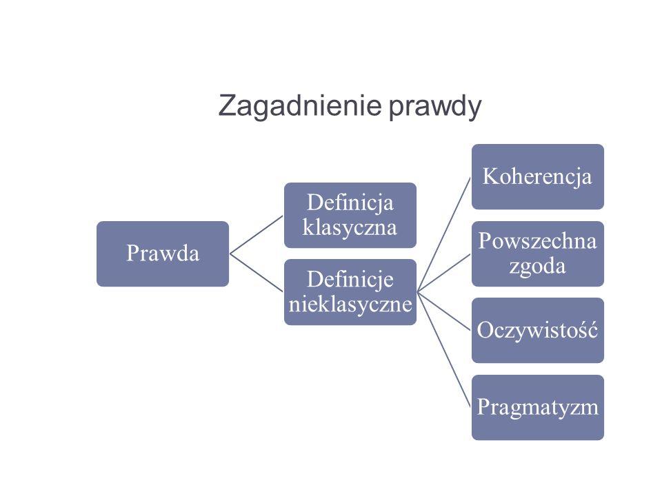 Zagadnienie prawdy Prawda Definicja klasyczna Definicje nieklasyczne Koherencja Powszechna zgoda OczywistośćPragmatyzm