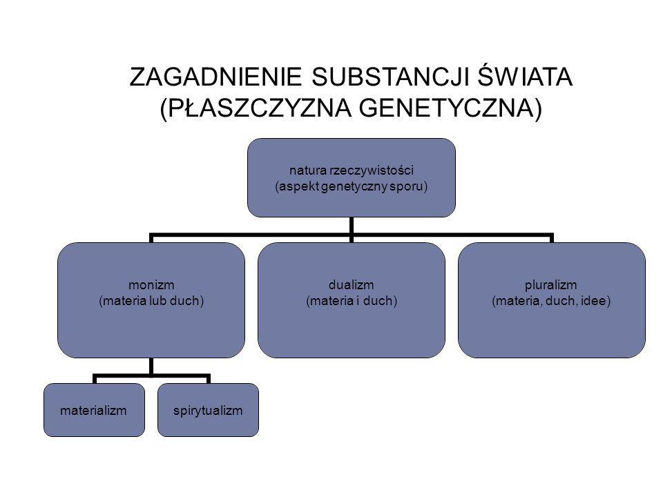 ZAGADNIENIE SUBSTANCJI ŚWIATA (PŁASZCZYZNA GENETYCZNA) natura rzeczywistości (aspekt genetyczny sporu) monizm (materia lub duch) materializmspirytualizm dualizm (materia i duch) pluralizm (materia, duch, idee)