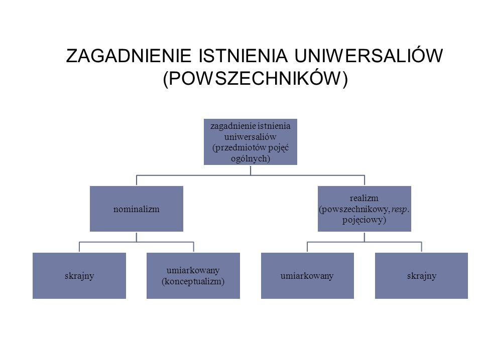 ZAGADNIENIE ISTNIENIA UNIWERSALIÓW (POWSZECHNIKÓW) zagadnienie istnienia uniwersaliów (przedmiotów pojęć ogólnych) nominalizm skrajny umiarkowany (konceptualizm) realizm (powszechnikowy, resp.