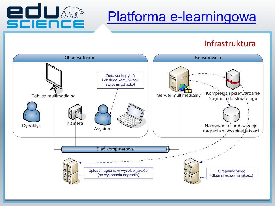 Platforma e-learningowa Infrastruktura