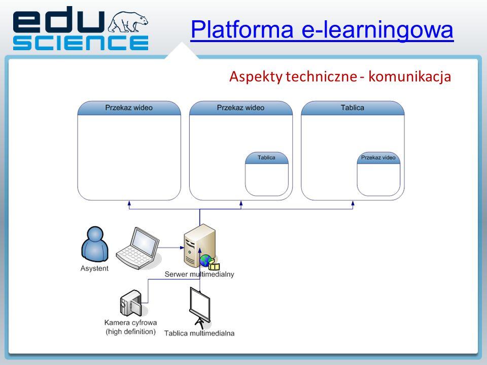 Platforma e-learningowa Aspekty techniczne - komunikacja