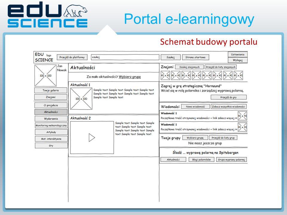 Portal e-learningowy Schemat budowy portalu