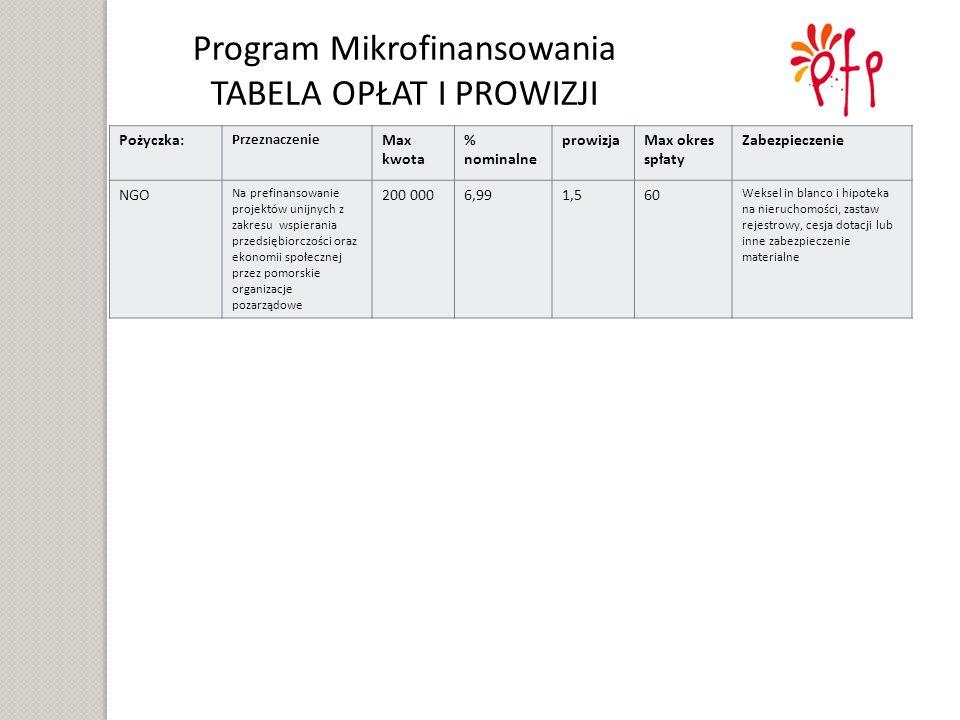 Pożyczka: Przeznaczenie Max kwota % nominalne prowizjaMax okres spłaty Zabezpieczenie NGO Na prefinansowanie projektów unijnych z zakresu wspierania przedsiębiorczości oraz ekonomii społecznej przez pomorskie organizacje pozarządowe 200 0006,991,560 Weksel in blanco i hipoteka na nieruchomości, zastaw rejestrowy, cesja dotacji lub inne zabezpieczenie materialne Program Mikrofinansowania TABELA OPŁAT I PROWIZJI