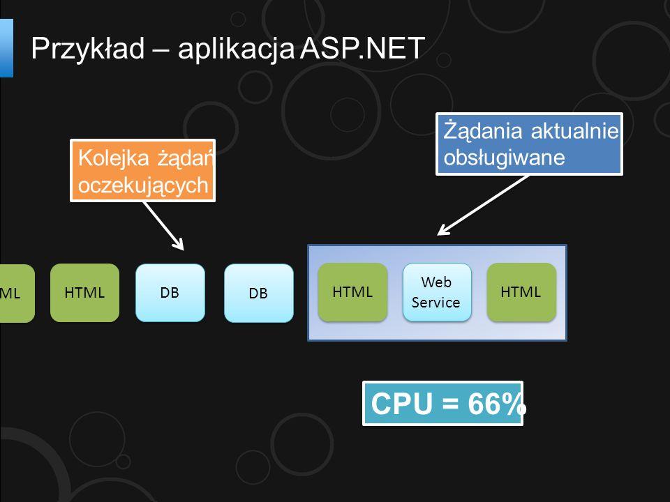 HTML DB Web Service HTML CPU = 66% DB Żądania aktualnie obsługiwane Żądania aktualnie obsługiwane Kolejka żądań oczekujących Kolejka żądań oczekujących HTML