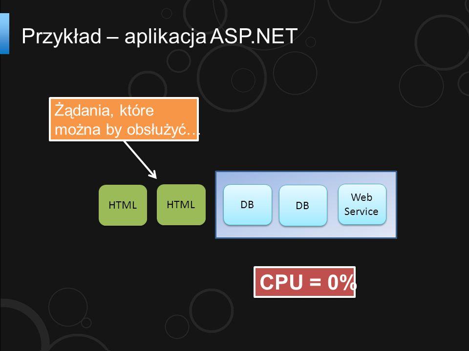 Przykład – aplikacja ASP.NET HTML DB Web Service CPU = 0% DB HTML Żądania, które można by obsłużyć… Żądania, które można by obsłużyć…