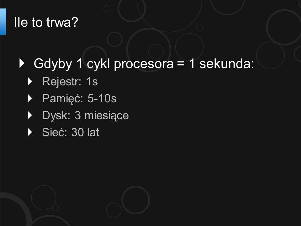 Gdyby 1 cykl procesora = 1 sekunda: Rejestr: 1s Pamięć: 5-10s Dysk: 3 miesiące Sieć: 30 lat Ile to trwa