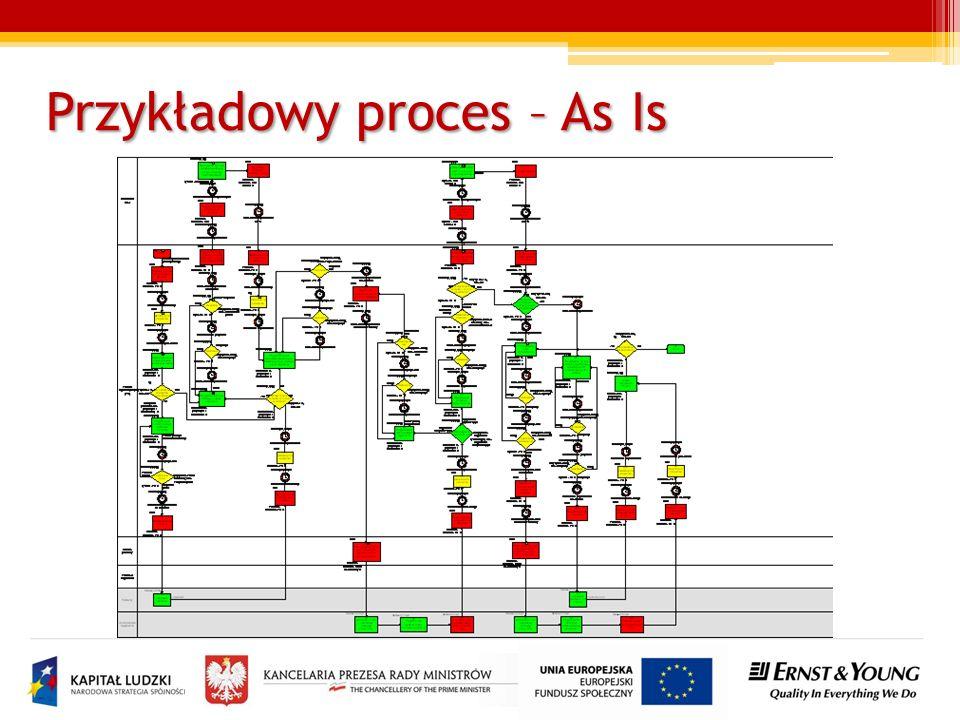Przykładowy proces – As Is