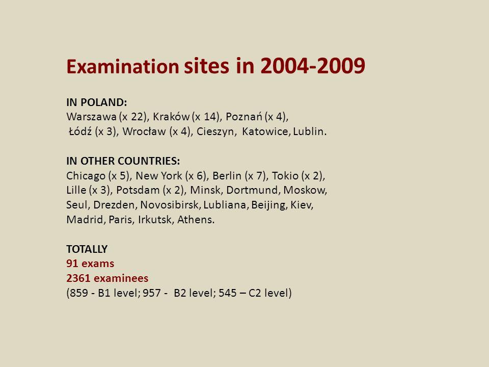 Examination sites in 2004-2009 IN POLAND: Warszawa (x 22), Kraków (x 14), Poznań (x 4), Łódź (x 3), Wrocław (x 4), Cieszyn, Katowice, Lublin. IN OTHER