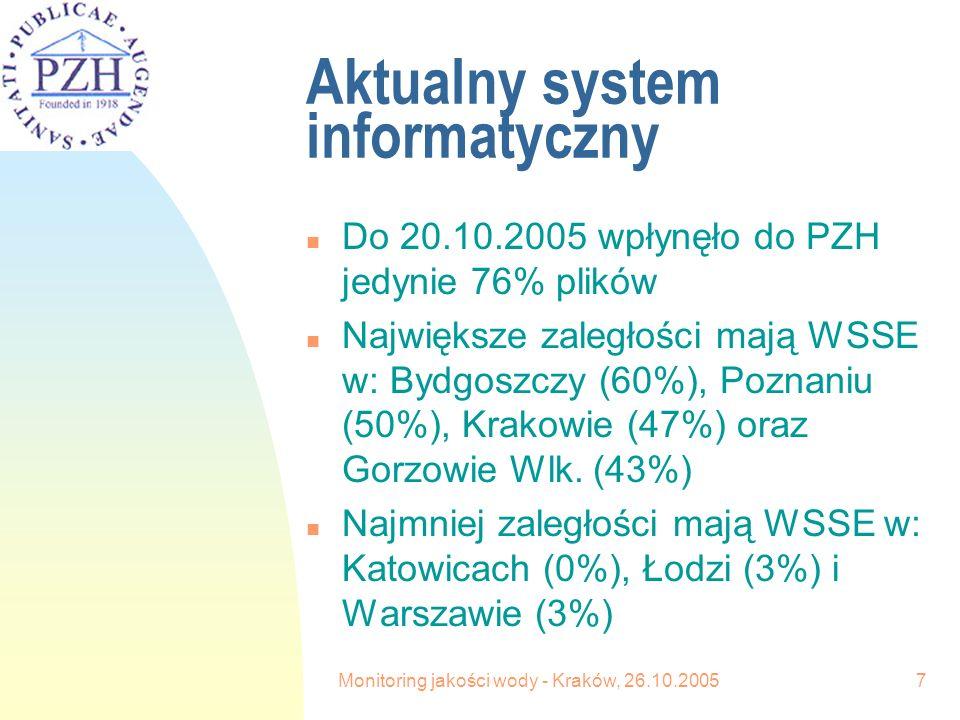 Monitoring jakości wody - Kraków, 26.10.20057 Aktualny system informatyczny n Do 20.10.2005 wpłynęło do PZH jedynie 76% plików n Największe zaległości mają WSSE w: Bydgoszczy (60%), Poznaniu (50%), Krakowie (47%) oraz Gorzowie Wlk.