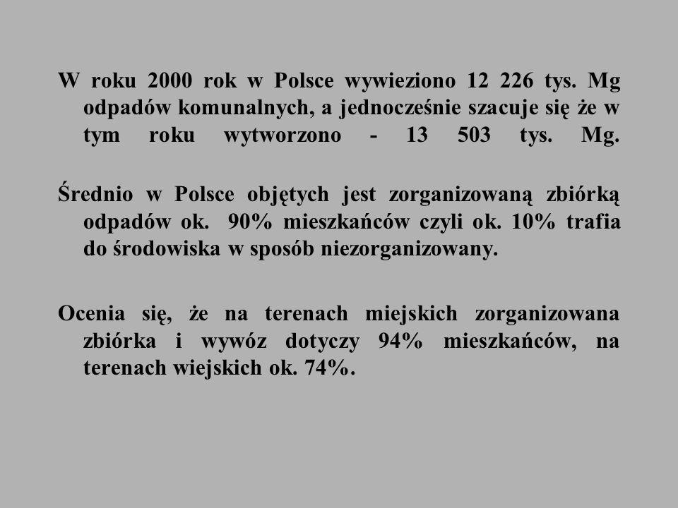 W roku 2000 rok w Polsce wywieziono 12 226 tys.