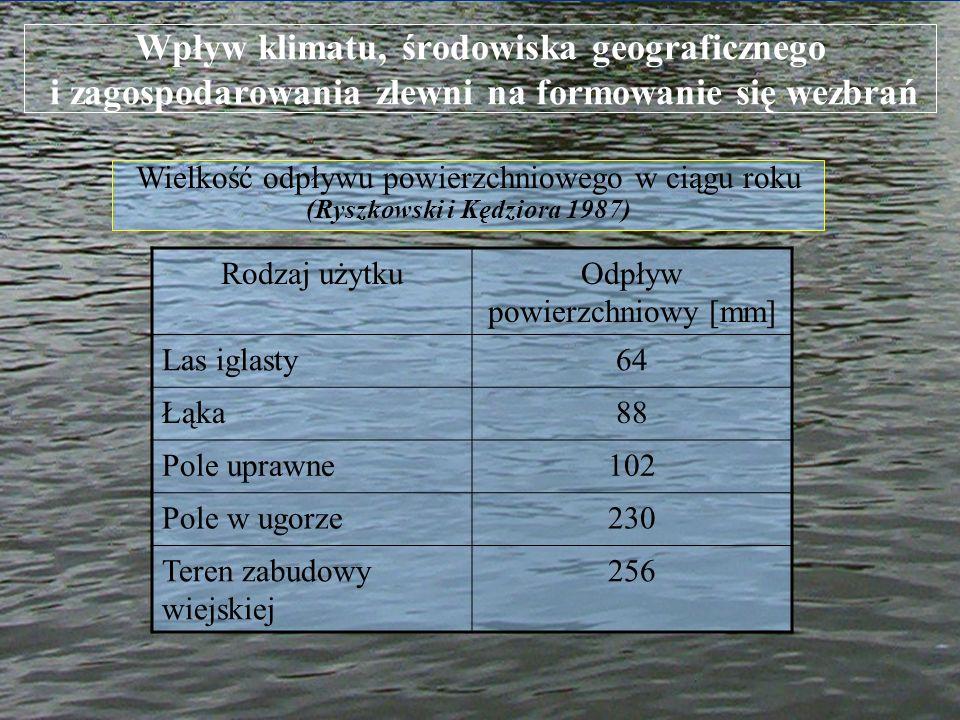Wpływ klimatu, środowiska geograficznego i zagospodarowania zlewni na formowanie się wezbrań Wielkość odpływu powierzchniowego w ciągu roku (Ryszkowsk