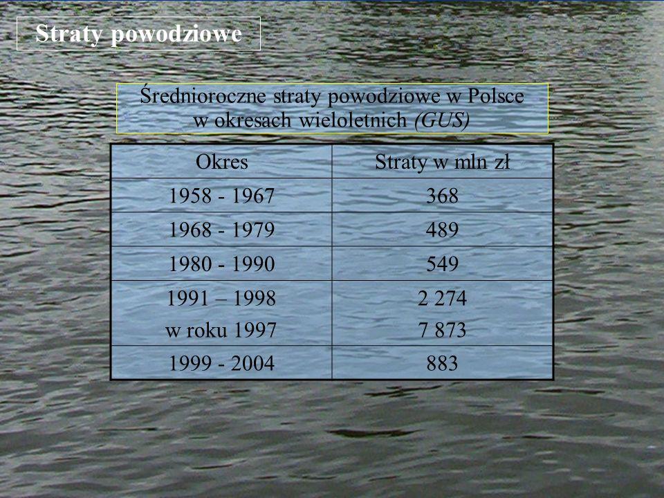 Straty powodziowe OkresStraty w mln zł 1958 - 1967368 1968 - 1979489 1980 - 1990549 1991 – 1998 w roku 1997 2 274 7 873 1999 - 2004883 Średnioroczne s