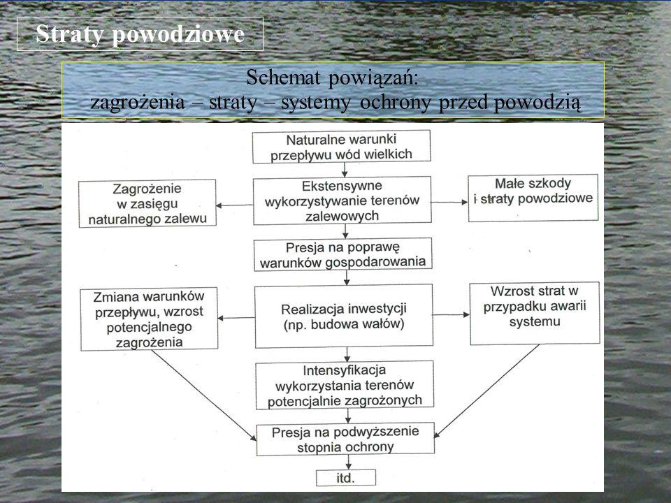 Straty powodziowe Schemat powiązań: zagrożenia – straty – systemy ochrony przed powodzią