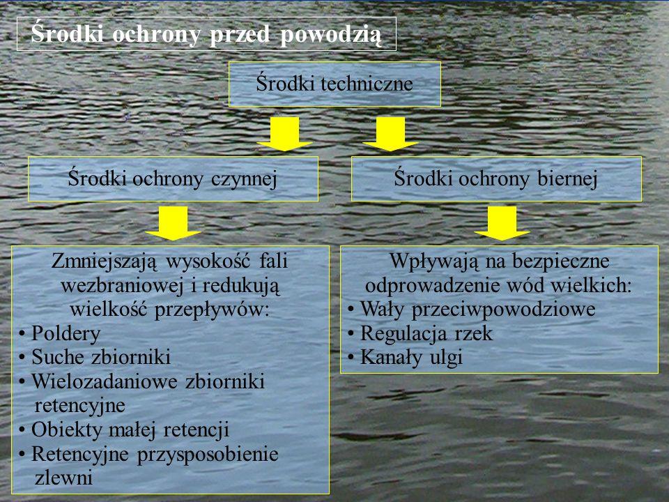 Środki ochrony przed powodzią Środki techniczne Zmniejszają wysokość fali wezbraniowej i redukują wielkość przepływów: Poldery Suche zbiorniki Wieloza