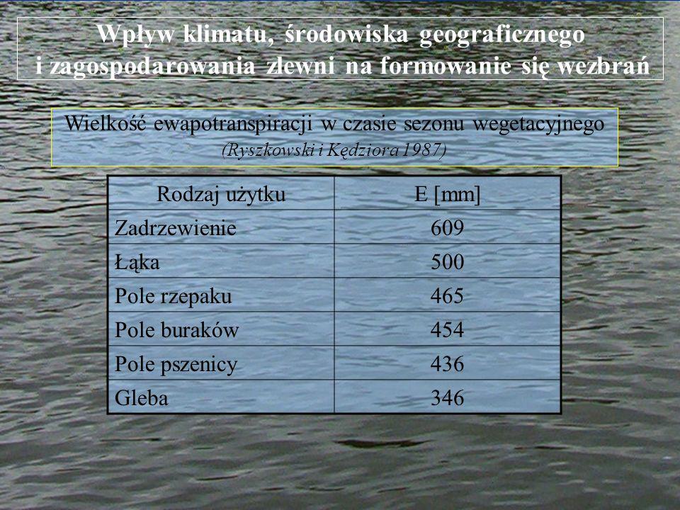 Wpływ klimatu, środowiska geograficznego i zagospodarowania zlewni na formowanie się wezbrań Wielkość ewapotranspiracji w czasie sezonu wegetacyjnego