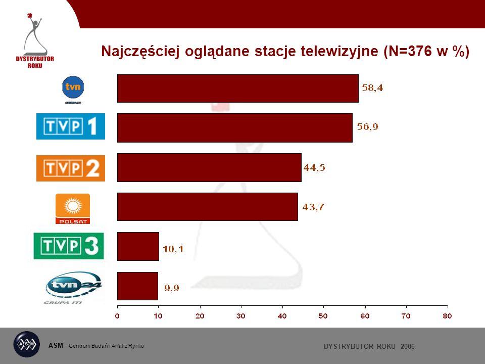 DYSTRYBUTOR ROKU 2006 ASM - Centrum Badań i Analiz Rynku Najczęściej oglądane stacje telewizyjne (N=376 w %)