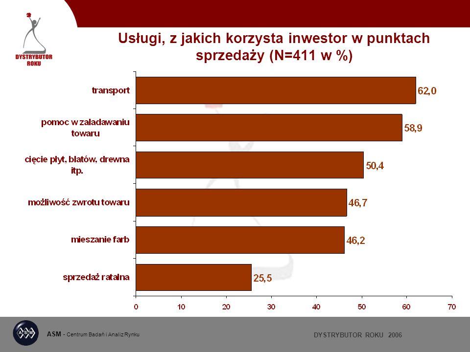 DYSTRYBUTOR ROKU 2006 ASM - Centrum Badań i Analiz Rynku Usługi, z jakich korzysta inwestor w punktach sprzedaży (N=411 w %)