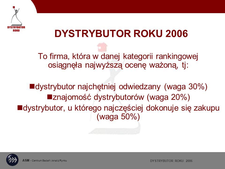 DYSTRYBUTOR ROKU 2006 ASM - Centrum Badań i Analiz Rynku DYSTRYBUTOR ROKU 2006 To firma, która w danej kategorii rankingowej osiągnęła najwyższą ocenę