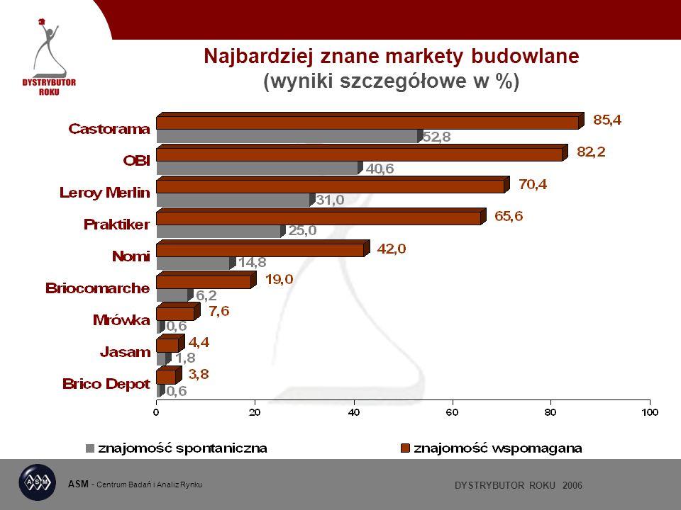 DYSTRYBUTOR ROKU 2006 ASM - Centrum Badań i Analiz Rynku Najbardziej znane markety budowlane (wyniki szczegółowe w %)