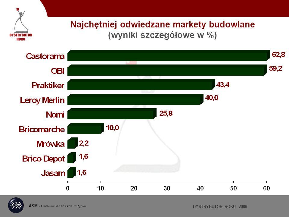 DYSTRYBUTOR ROKU 2006 ASM - Centrum Badań i Analiz Rynku Najchętniej odwiedzane markety budowlane (wyniki szczegółowe w %)