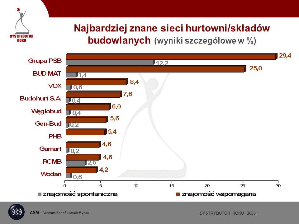 DYSTRYBUTOR ROKU 2006 ASM - Centrum Badań i Analiz Rynku Najbardziej znane sieci hurtowni/składów budowlanych (wyniki szczegółowe w %)