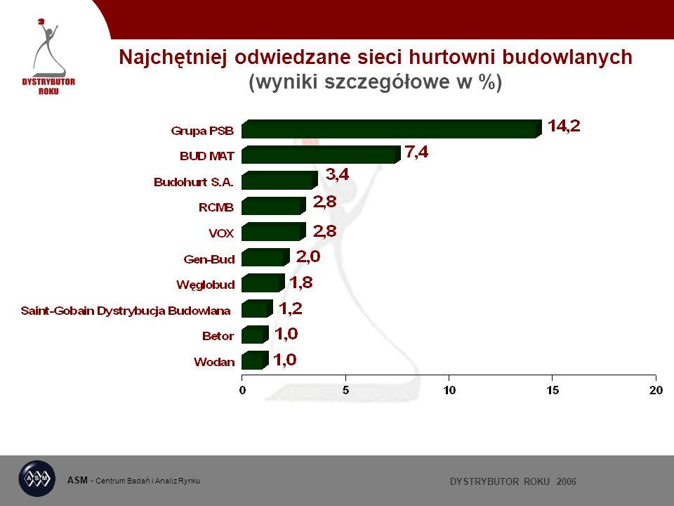 DYSTRYBUTOR ROKU 2006 ASM - Centrum Badań i Analiz Rynku Najchętniej odwiedzane sieci hurtowni budowlanych (wyniki szczegółowe w %)