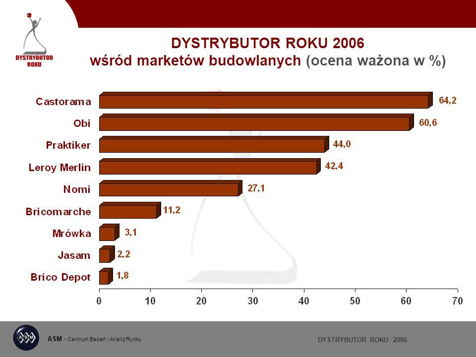 DYSTRYBUTOR ROKU 2006 ASM - Centrum Badań i Analiz Rynku DYSTRYBUTOR ROKU 2006 wśród marketów budowlanych (ocena ważona w %)