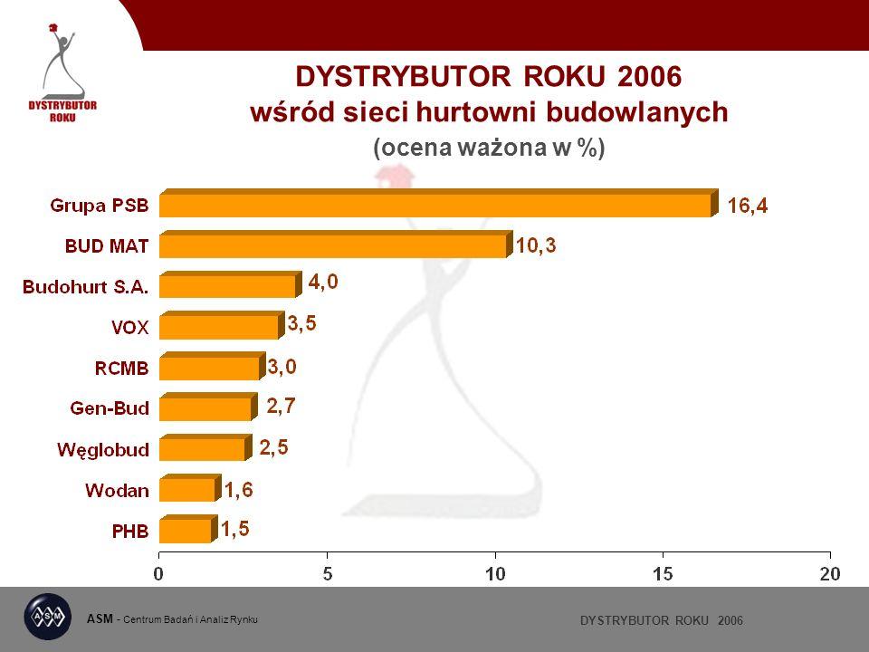 DYSTRYBUTOR ROKU 2006 ASM - Centrum Badań i Analiz Rynku DYSTRYBUTOR ROKU 2006 wśród sieci hurtowni budowlanych (ocena ważona w %)