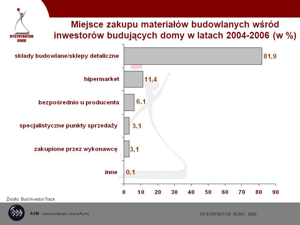 DYSTRYBUTOR ROKU 2006 ASM - Centrum Badań i Analiz Rynku Miejsce zakupu materiałów budowlanych wśród inwestorów budujących domy w latach 2004-2006 (w
