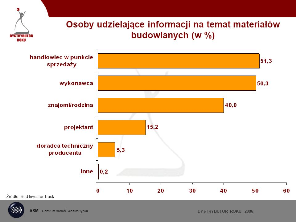 DYSTRYBUTOR ROKU 2006 ASM - Centrum Badań i Analiz Rynku Osoby udzielające informacji na temat materiałów budowlanych (w %) Źródło: Bud Investor Track