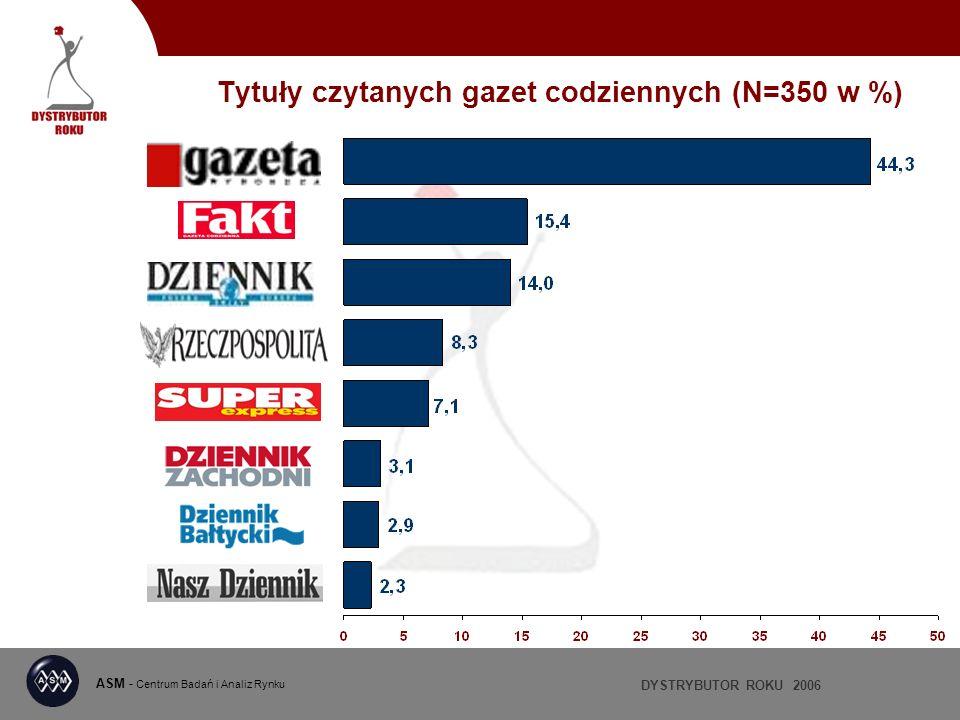 DYSTRYBUTOR ROKU 2006 ASM - Centrum Badań i Analiz Rynku Tytuły czytanych gazet codziennych (N=350 w %)
