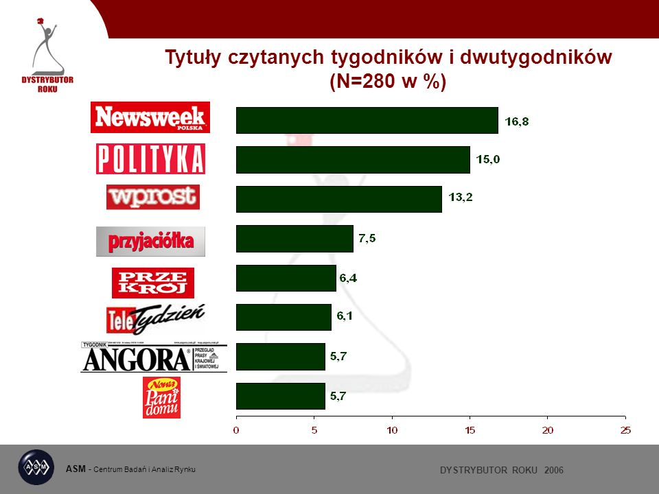 DYSTRYBUTOR ROKU 2006 ASM - Centrum Badań i Analiz Rynku Tytuły czytanych tygodników i dwutygodników (N=280 w %)