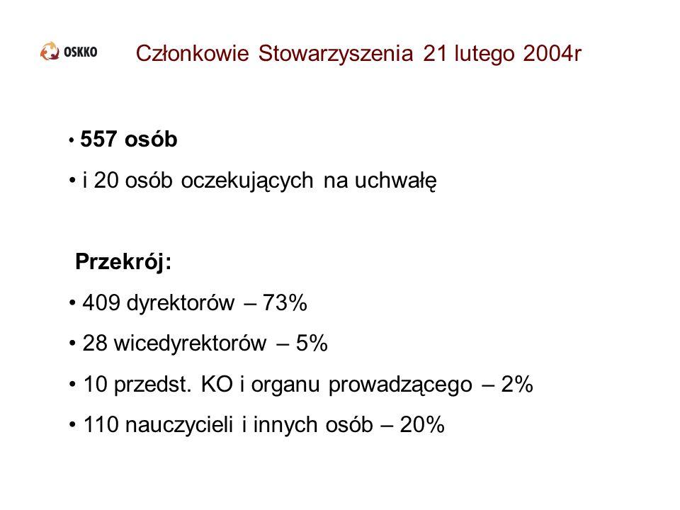 Członkowie Stowarzyszenia 21 lutego 2004r 557 osób i 20 osób oczekujących na uchwałę Przekrój: 409 dyrektorów – 73% 28 wicedyrektorów – 5% 10 przedst.