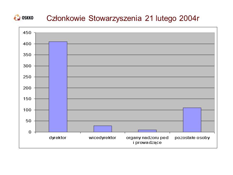 Członkowie Stowarzyszenia 21 lutego 2004r