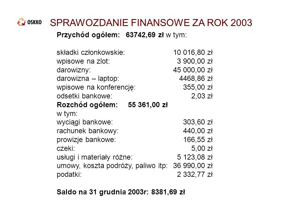 SPRAWOZDANIE FINANSOWE ZA ROK 2003 Przychód ogółem: 63742,69 zł w tym: składki członkowskie:10 016,80 zł wpisowe na zlot: 3 900,00 zł darowizny:45 000