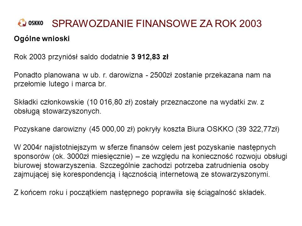 SPRAWOZDANIE FINANSOWE ZA ROK 2003 Ogólne wnioski Rok 2003 przyniósł saldo dodatnie 3 912,83 zł Ponadto planowana w ub. r. darowizna - 2500zł zostanie
